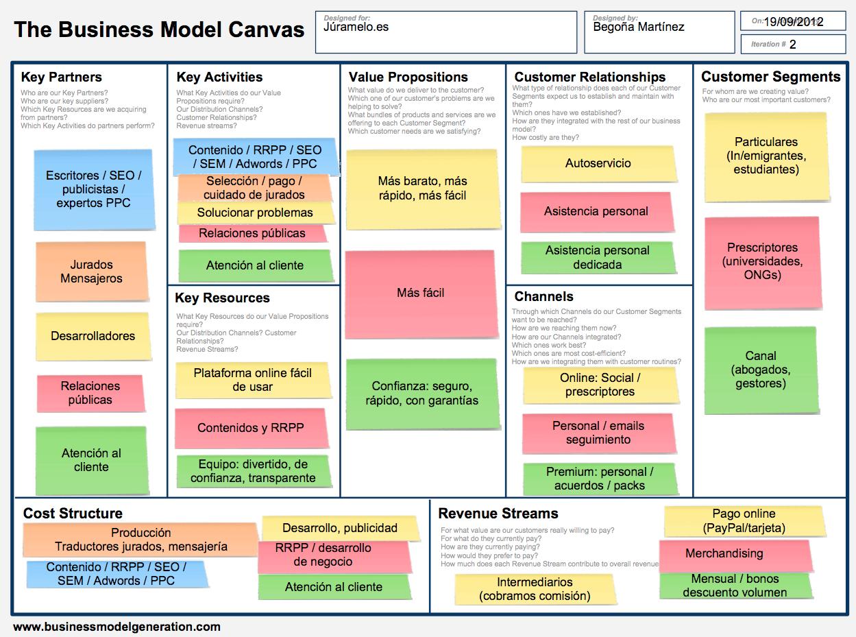 como delinear un modelo de negocios pdf