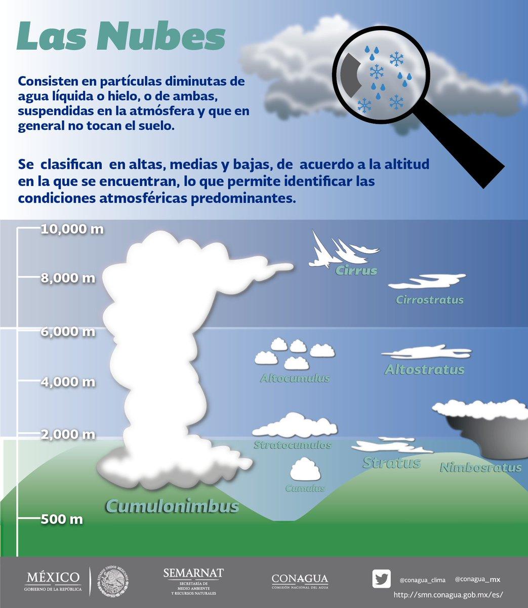 clasificacion de las nubes pdf