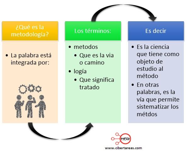 definicion de metodologia dela investigacion pdf