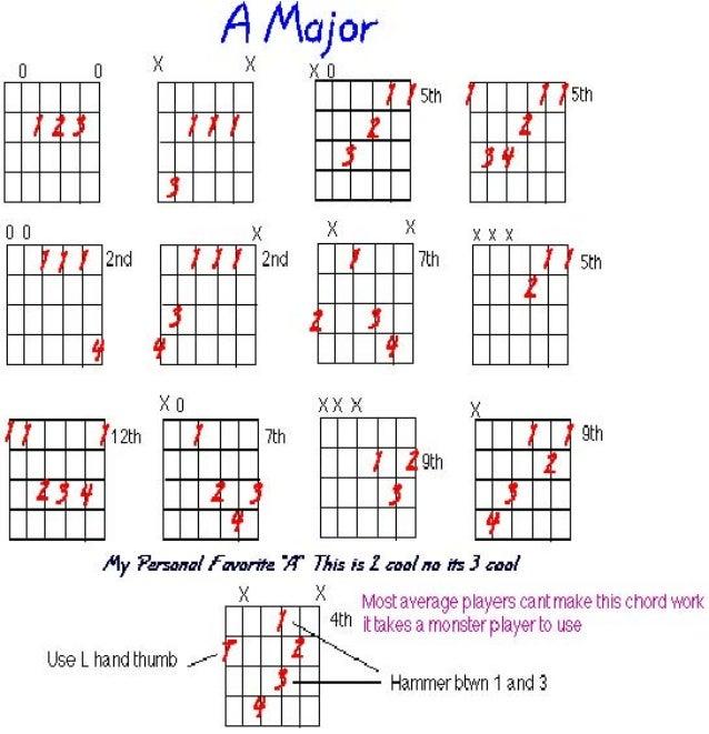 acordes para guitarra principiantes pdf