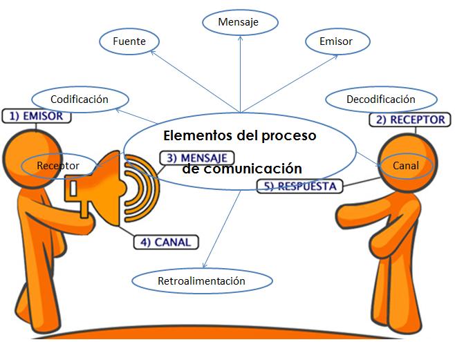 comunicacion efectiva y sus caracteristicas en pdf