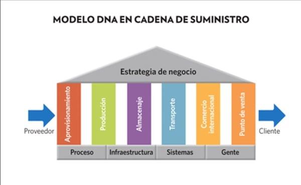 calidad en la cadena de suministro pdf