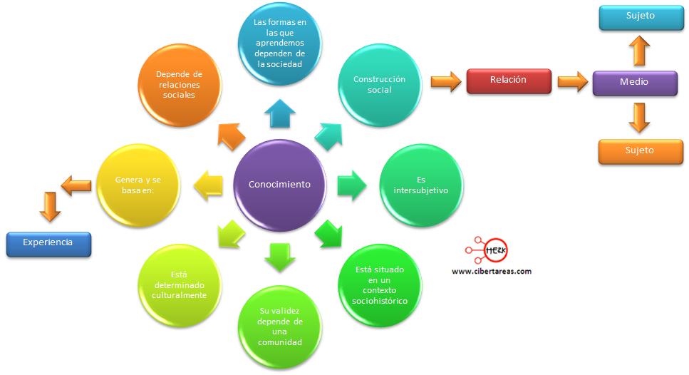 como hacer guias de ciencias sociales pdf